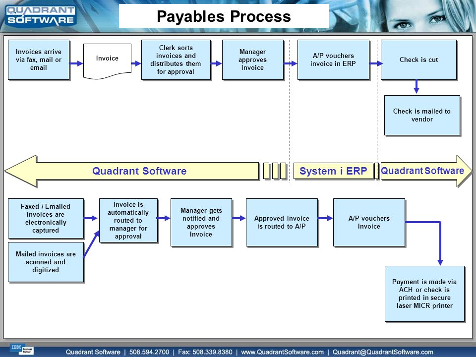 Payables Process Quadrant Software System i ERP Quadrant Software