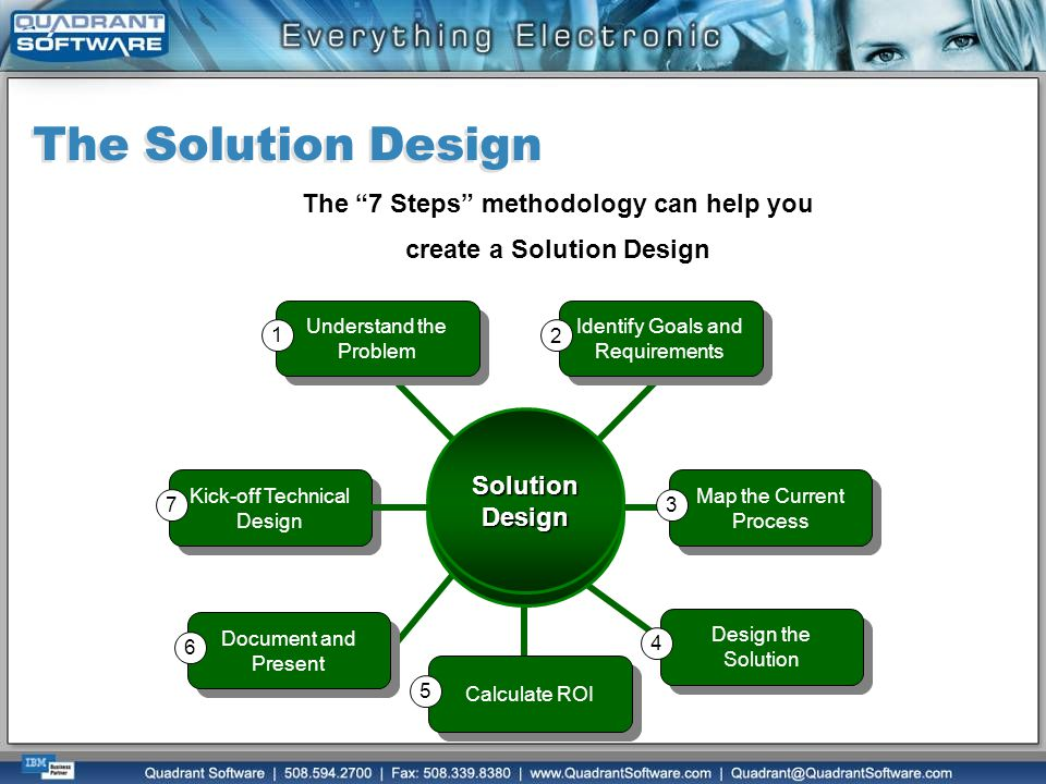 The 7 Steps methodology can help you create a Solution Design