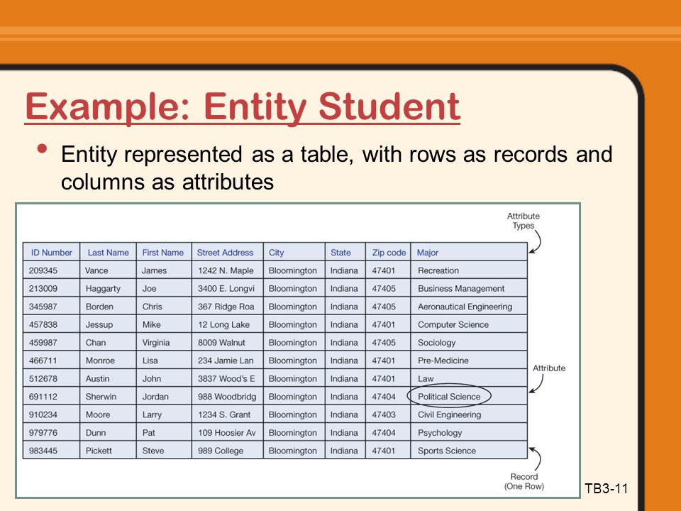 Example: Entity Student