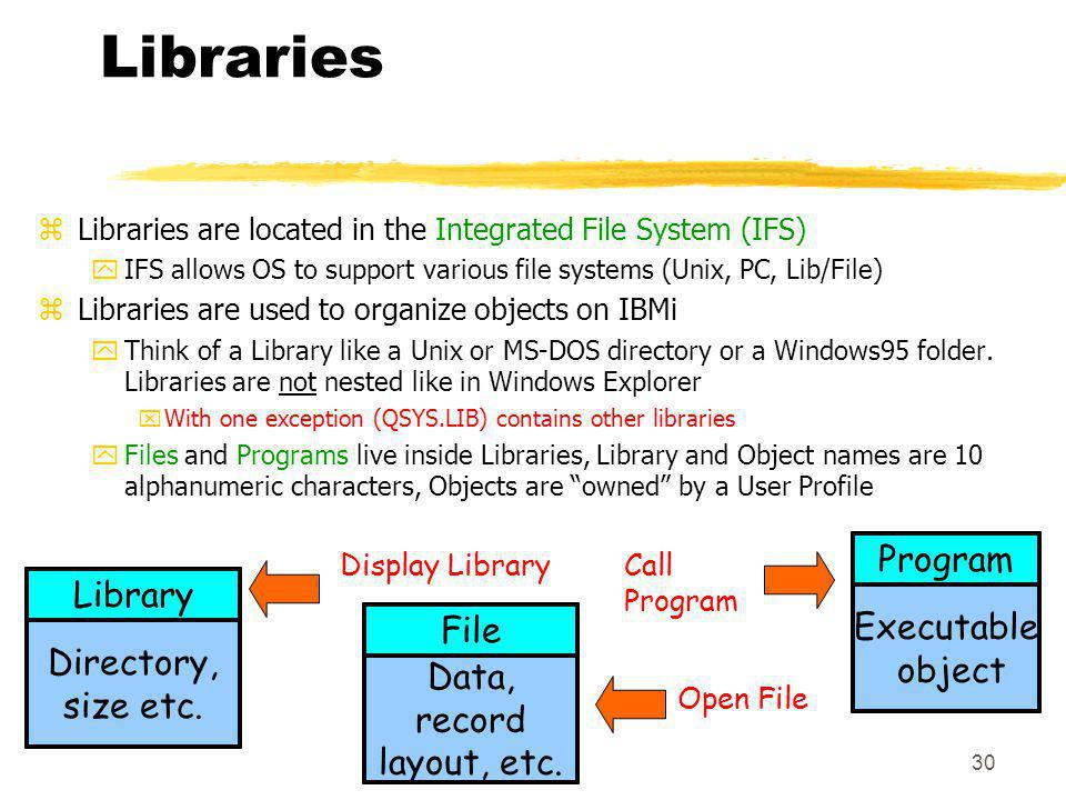 Libraries Program Library Executable File object Directory, size etc.