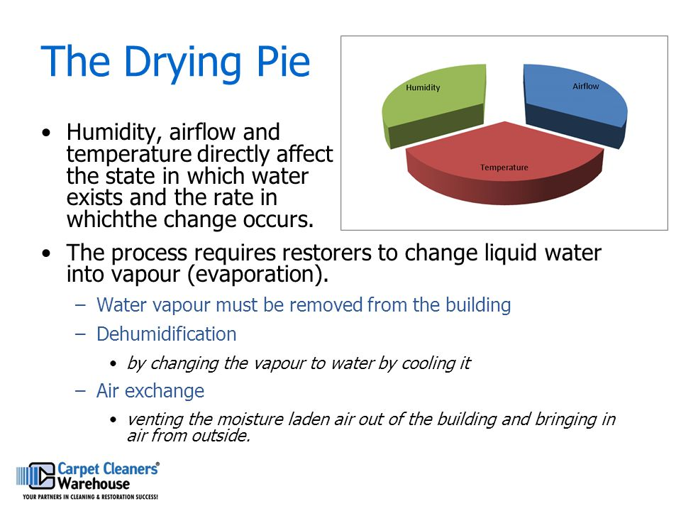 The Drying Pie Humidity, airflow and temperature directly affect the state in which water exists and the rate in whichthe change occurs.