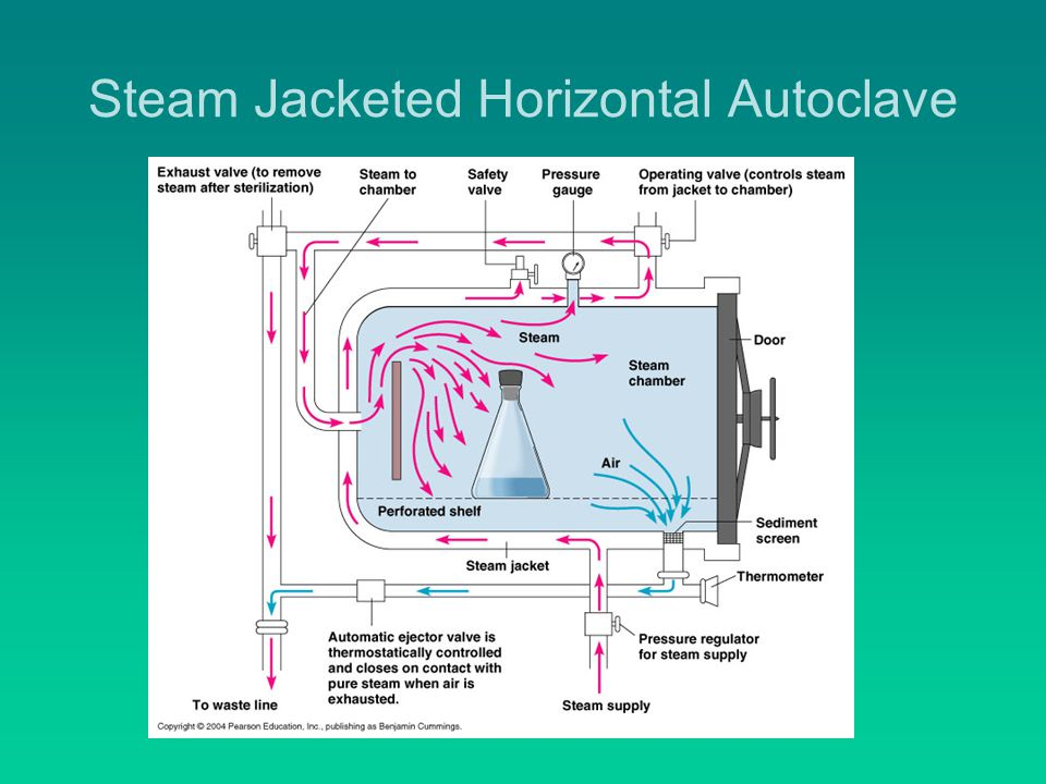 Steam Jacketed Horizontal Autoclave