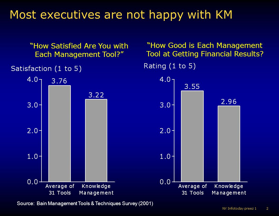 Most executives are not happy with KM