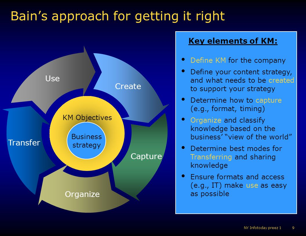 Bain's approach for getting it right