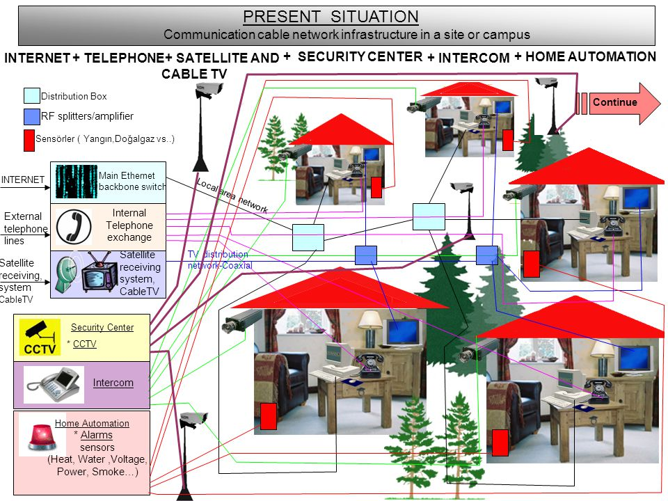 PRESENT SITUATION Communication cable network infrastructure in a site or campus. INTERNET. + TELEPHONE.