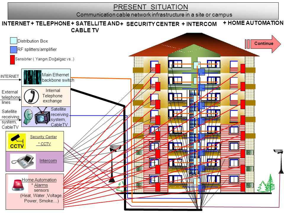 PRESENT SITUATION Communication cable network infrastructure