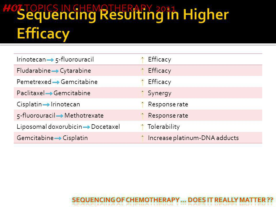 Sequencing Resulting in Higher Efficacy
