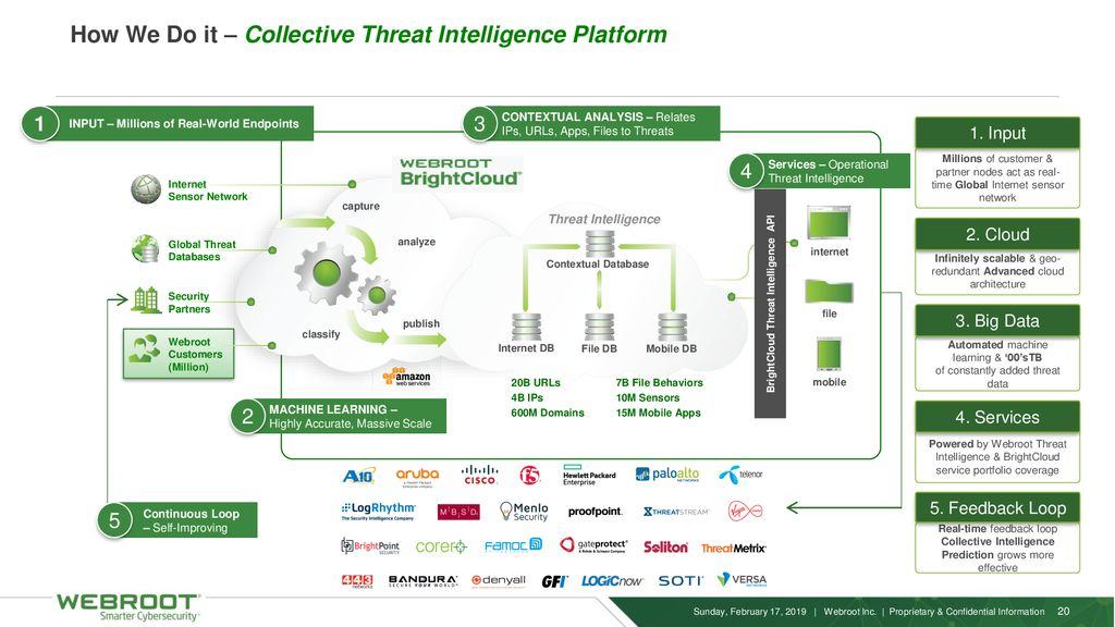 Threat Landscape & Introduction to Webroot - ppt download