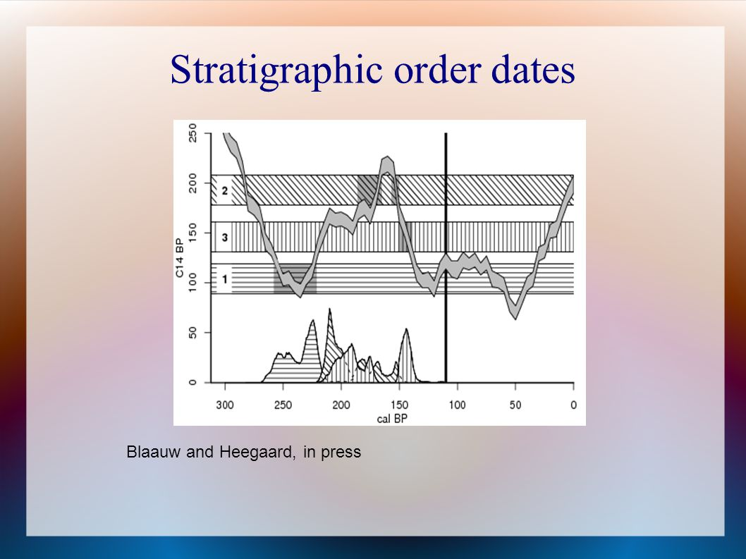 Stratigraphic order dates