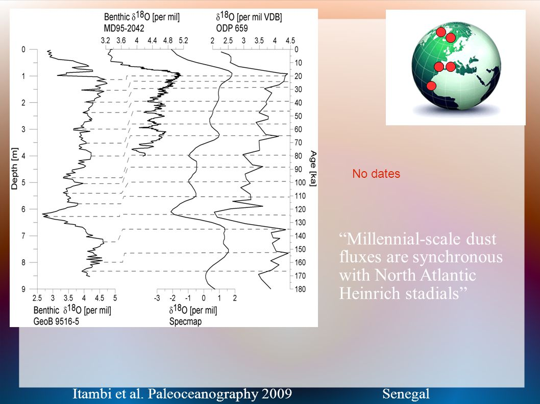 Millennial-scale dust fluxes are synchronous with North Atlantic