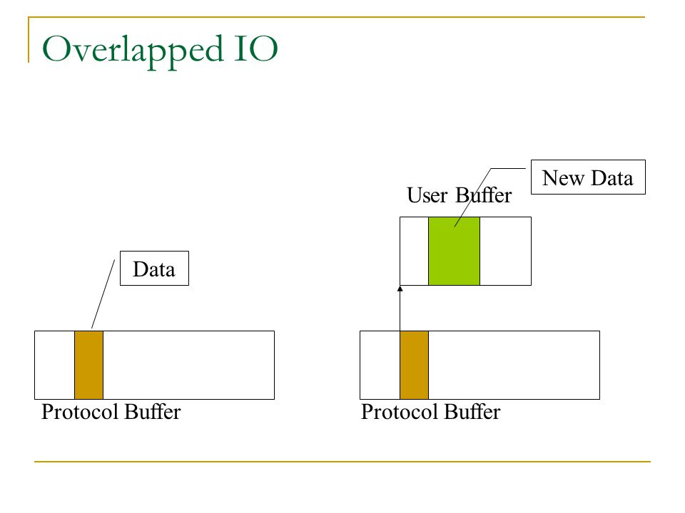 Overlapped IO New Data User Buffer Data Protocol Buffer