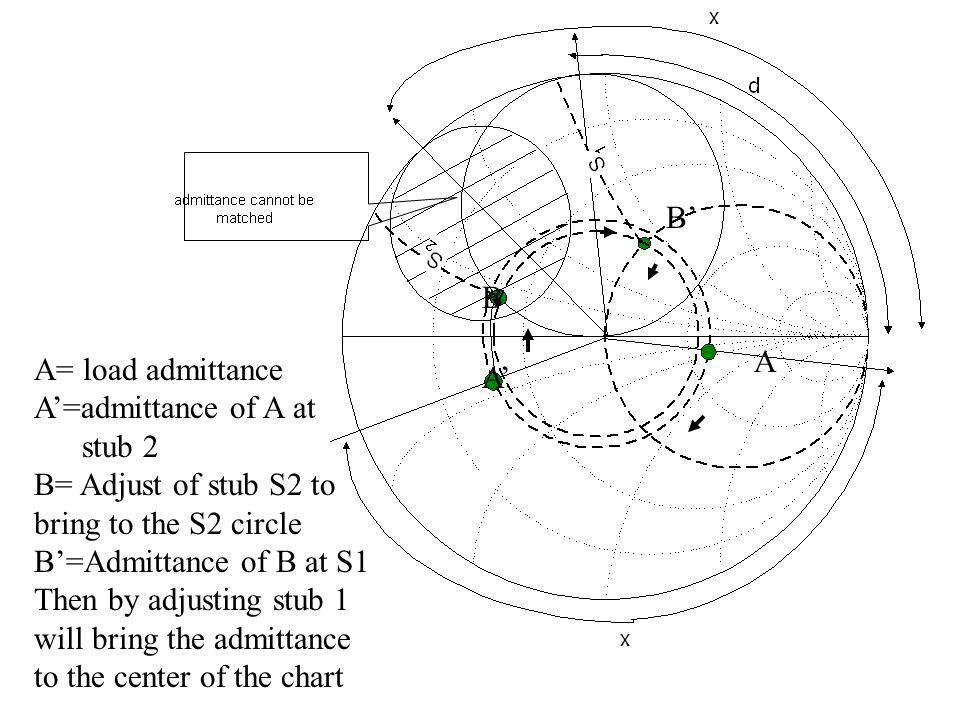 A A' B. B' A= load admittance. A'=admittance of A at. stub 2. B= Adjust of stub S2 to. bring to the S2 circle.