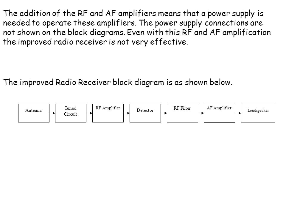 The improved Radio Receiver block diagram is as shown below.