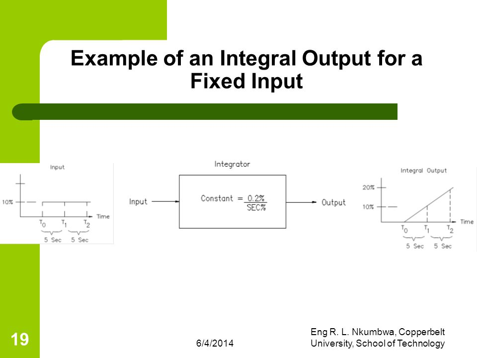 Example of an Integral Output for a Fixed Input
