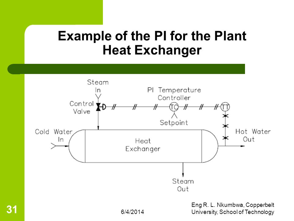 Example of the PI for the Plant Heat Exchanger