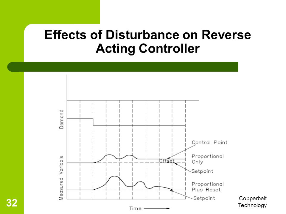 Effects of Disturbance on Reverse Acting Controller