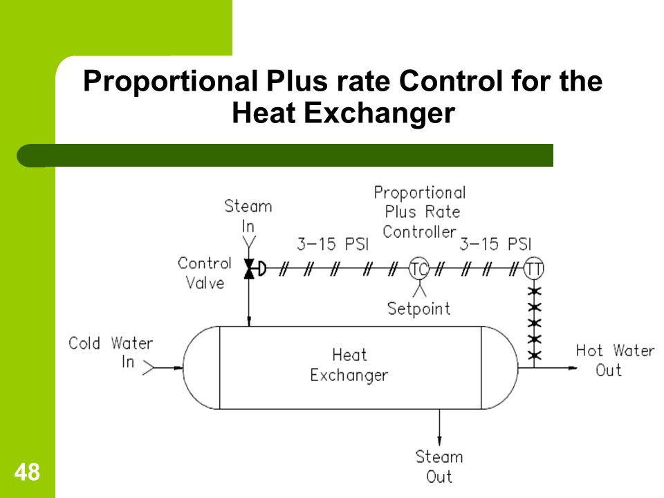 Proportional Plus rate Control for the Heat Exchanger