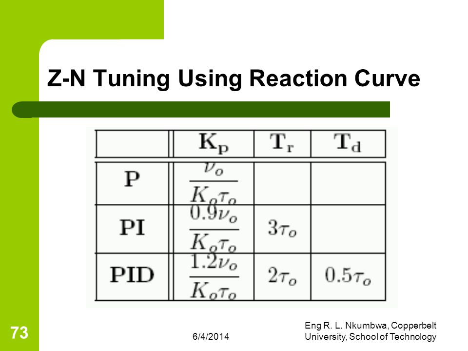 Z-N Tuning Using Reaction Curve