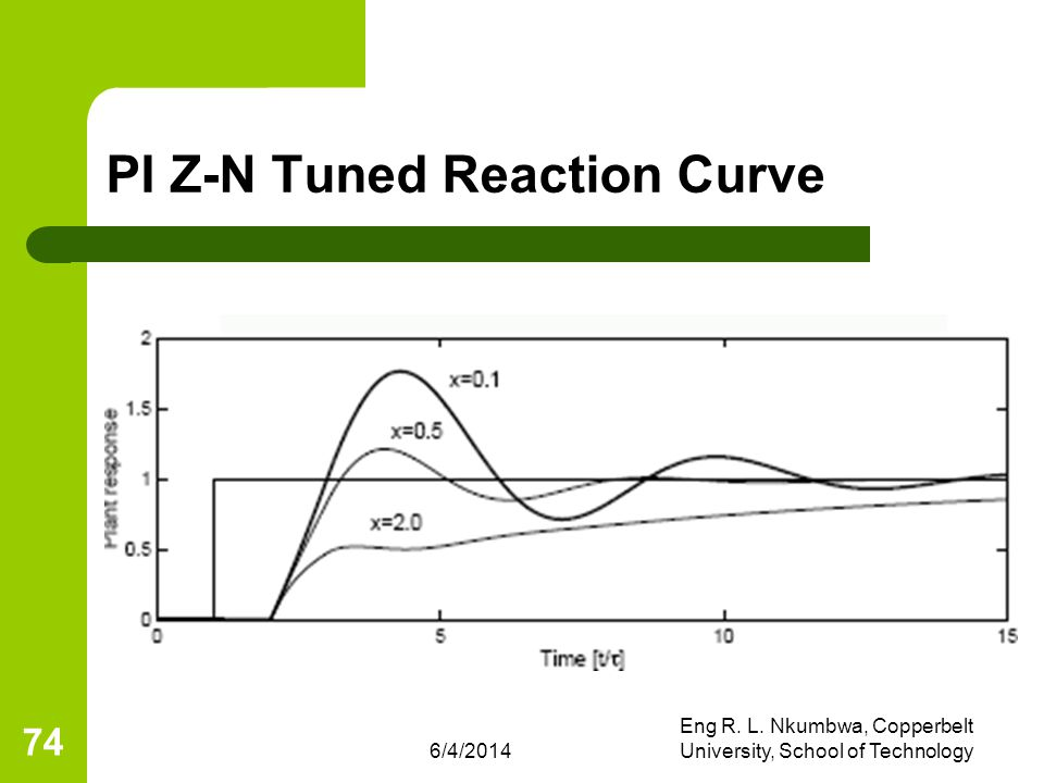 PI Z-N Tuned Reaction Curve