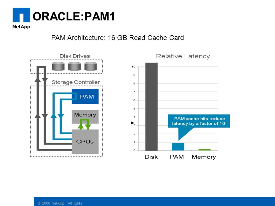 ORACLE:PAM1 PAM Architecture: 16 GB Read Cache Card