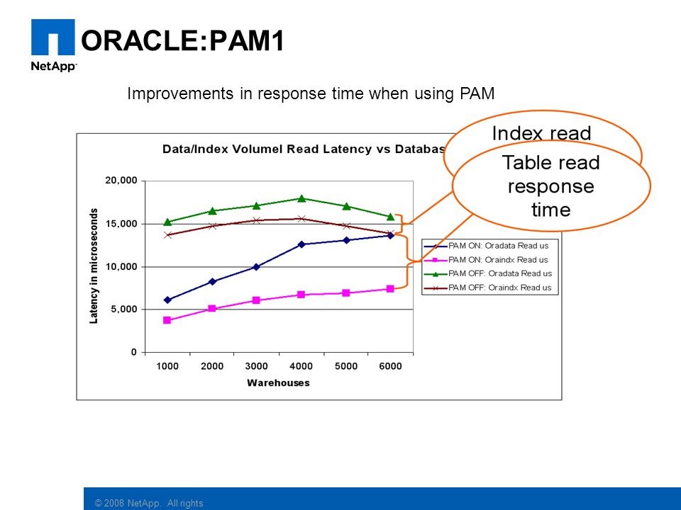 ORACLE:PAM1 Improvements in response time when using PAM