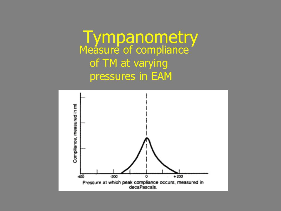 Tympanometry Measure of compliance of TM at varying pressures in EAM