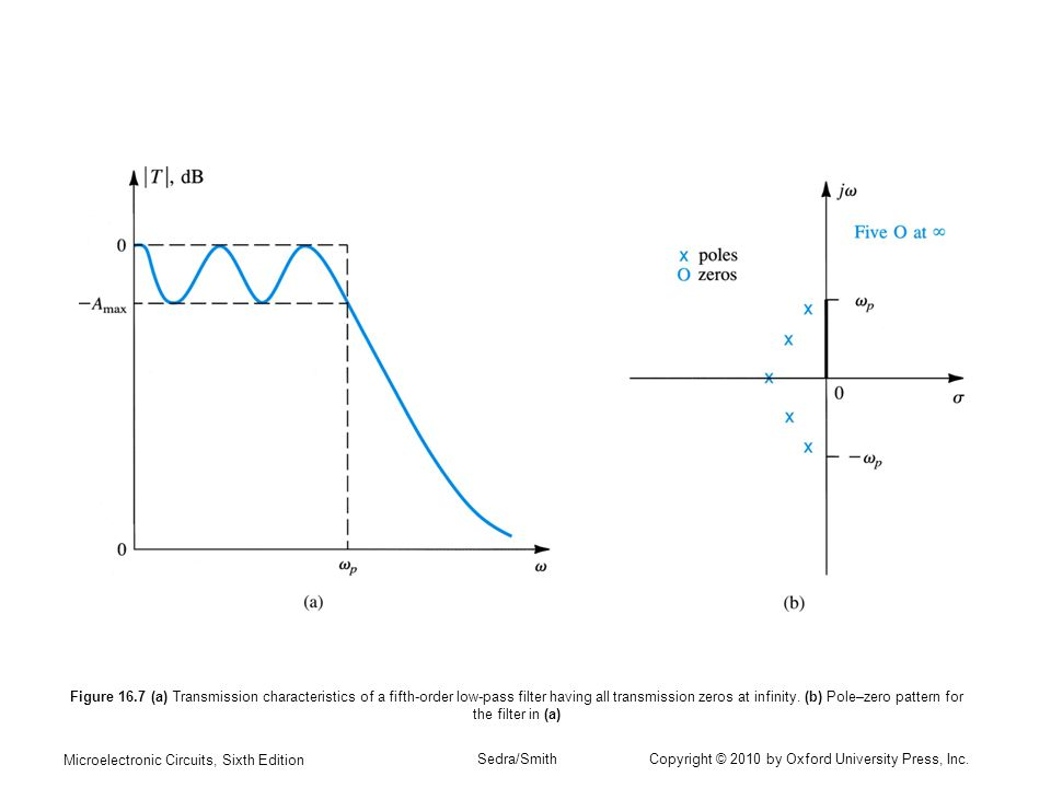 Figure 16.7 (a) Transmission characteristics of a fifth-order low-pass filter having all transmission zeros at infinity. (b) Pole–zero pattern for the filter in (a)