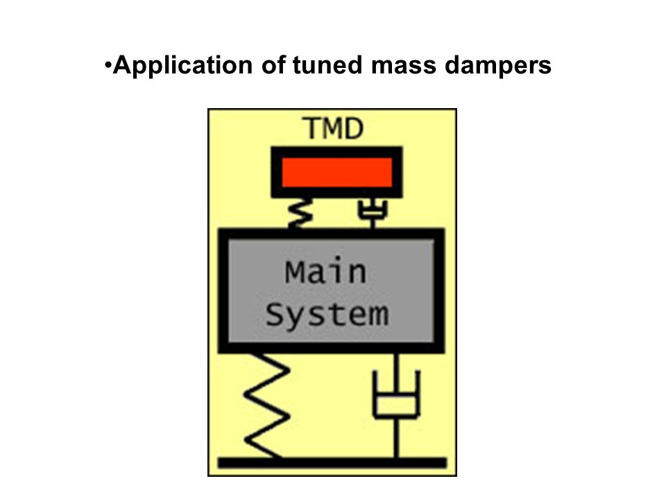Application of tuned mass dampers