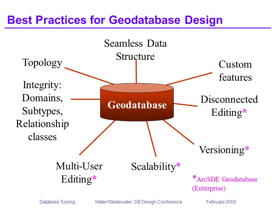 Best Practices for Geodatabase Design