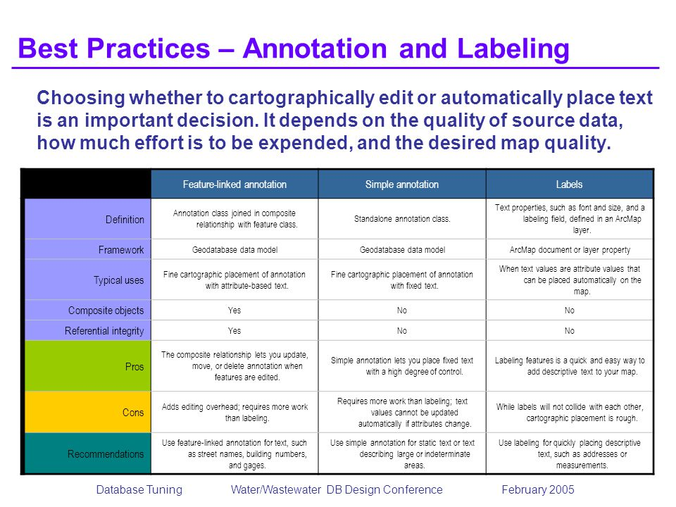 Best Practices – Annotation and Labeling