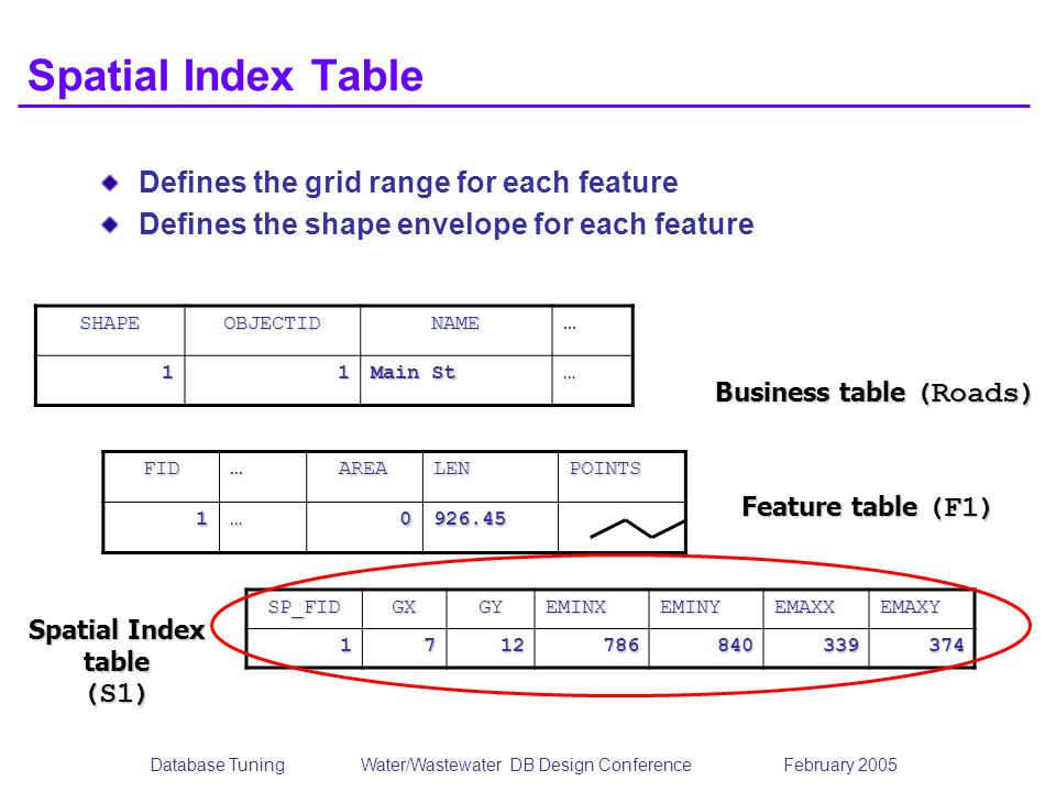 Spatial Index table (S1)