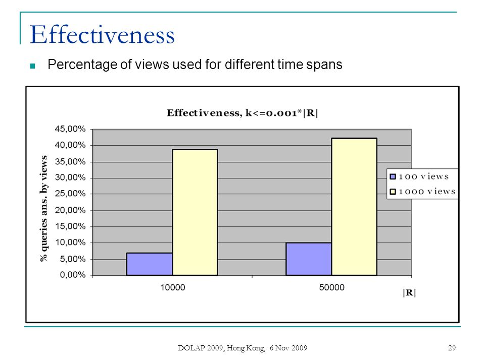 Effectiveness Percentage of views used for different time spans