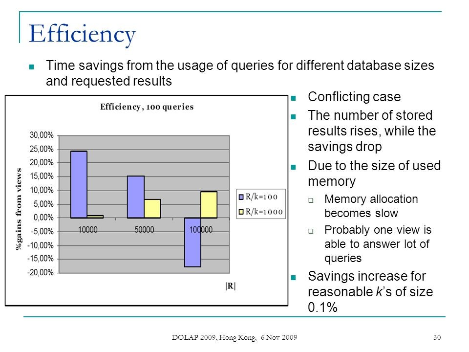 Efficiency Time savings from the usage of queries for different database sizes and requested results.