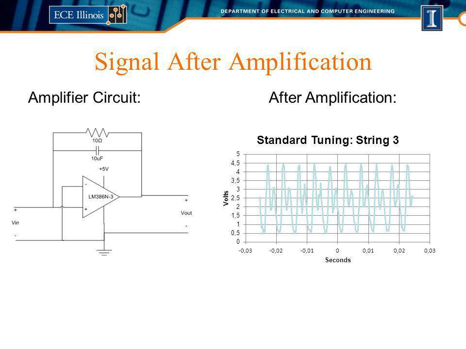 Signal After Amplification