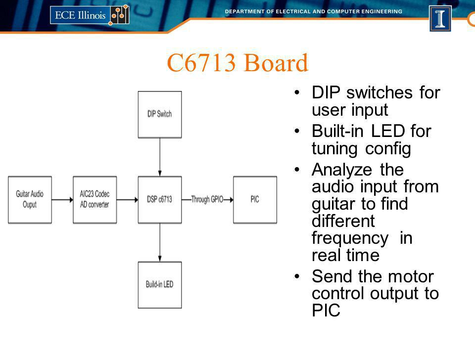 C6713 Board DIP switches for user input Built-in LED for tuning config