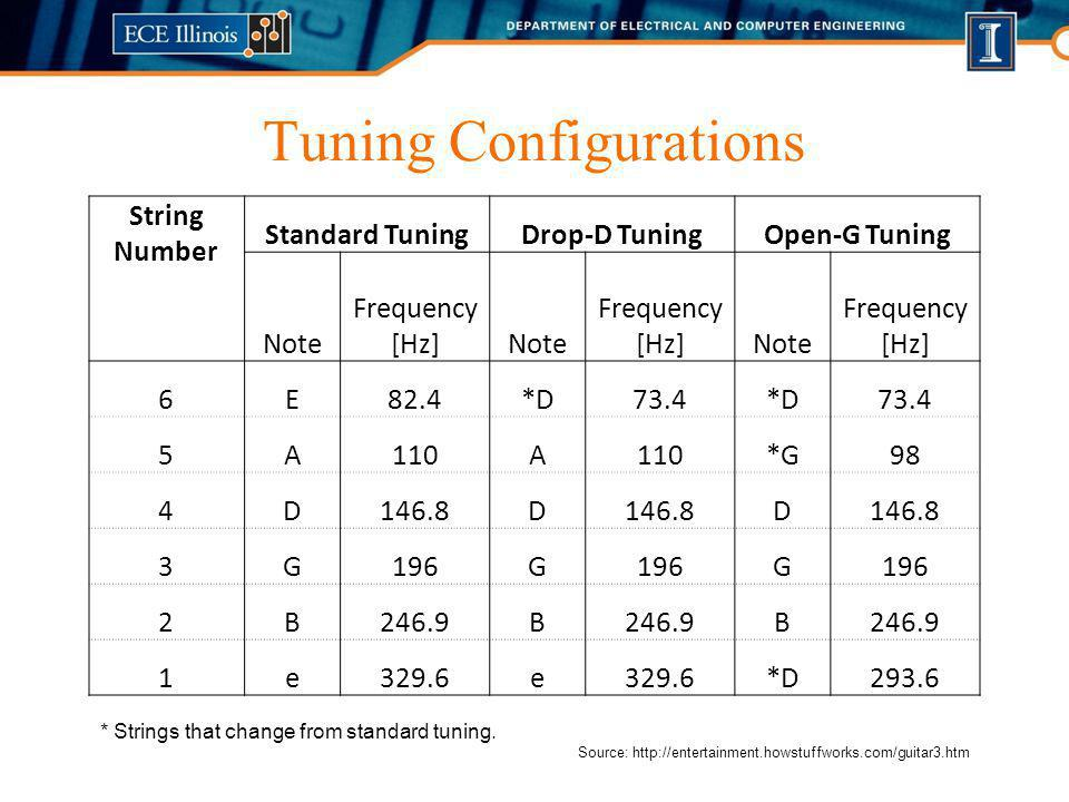 Tuning Configurations