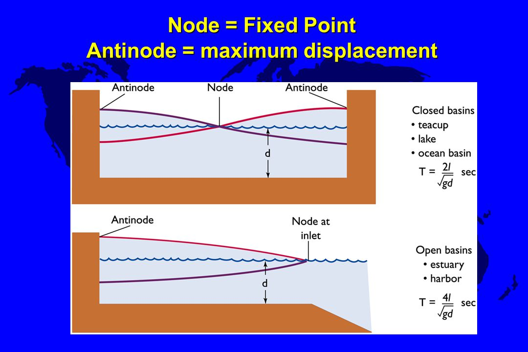 Node = Fixed Point Antinode = maximum displacement