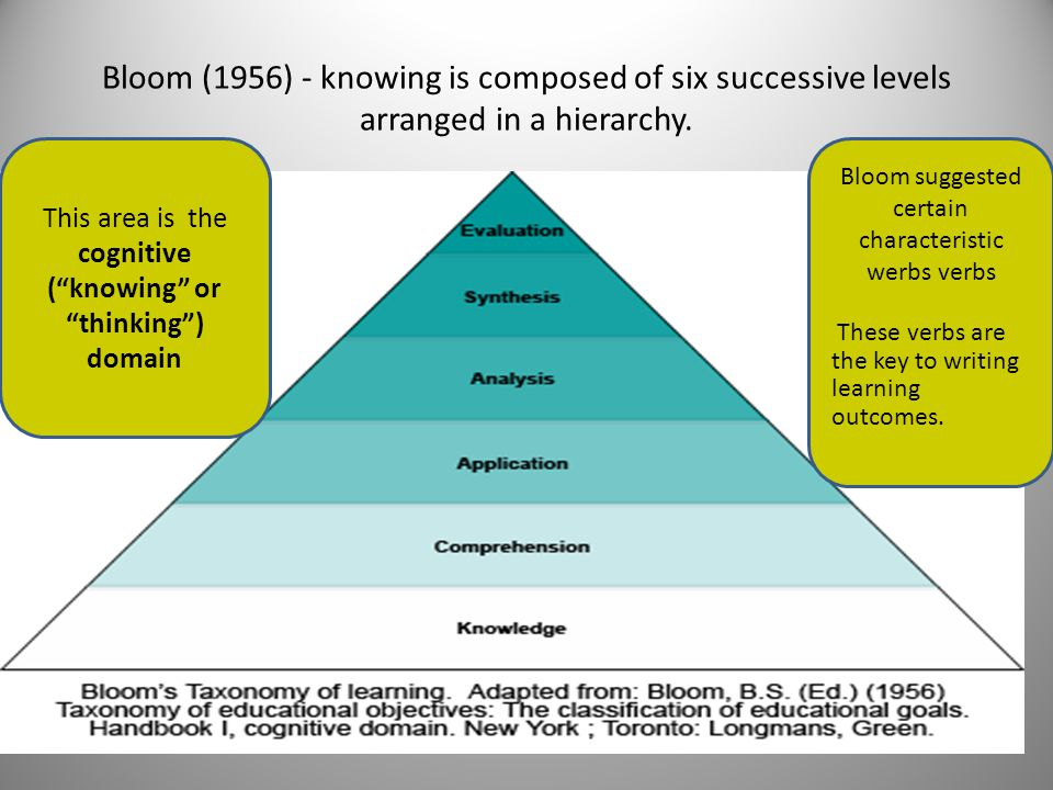 Bloom (1956) - knowing is composed of six successive levels arranged in a hierarchy.