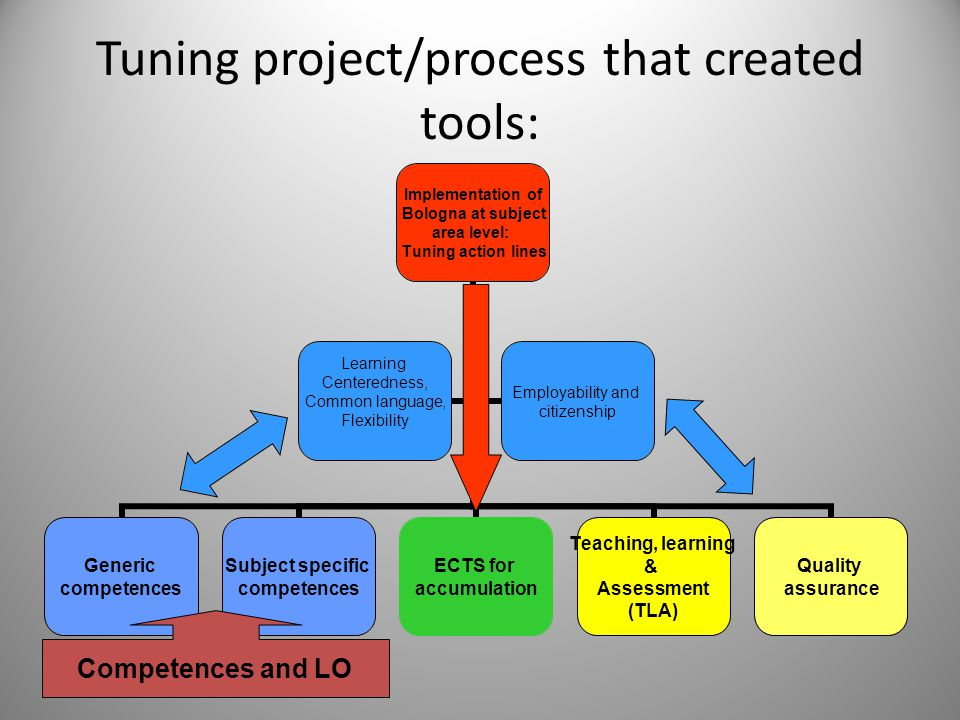 Tuning project/process that created tools: