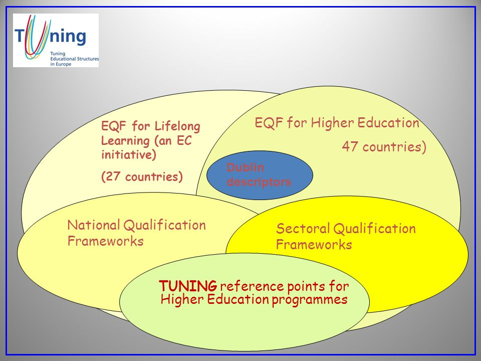 EQF for Higher Education 47 countries)