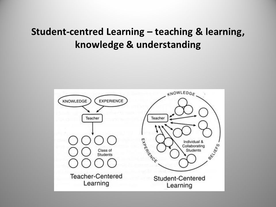 Student-centred Learning – teaching & learning, knowledge & understanding