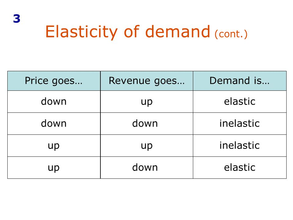 Elasticity of demand (cont.)
