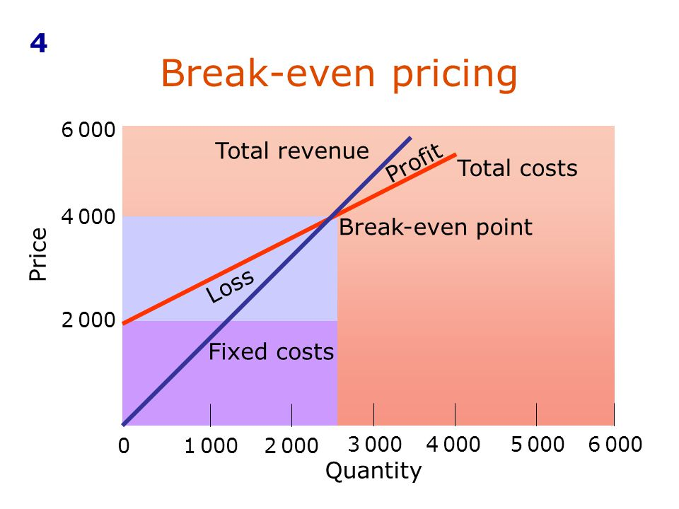 Break-even pricing 4 Total revenue Profit Total costs Break-even point