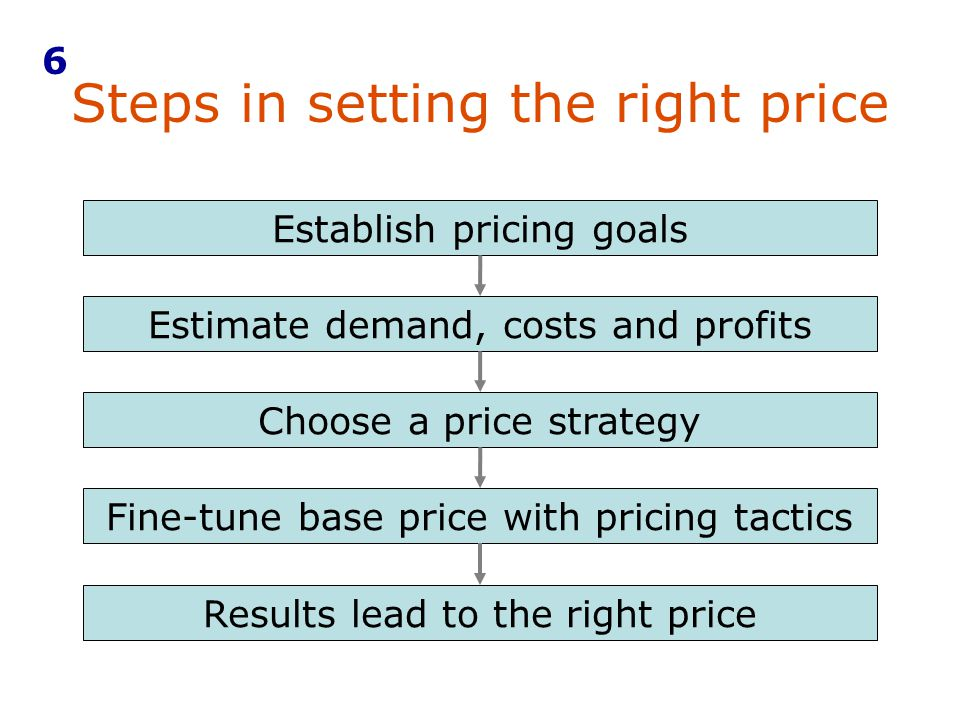 Steps in setting the right price
