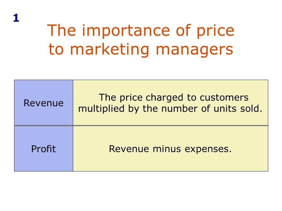 The importance of price to marketing managers
