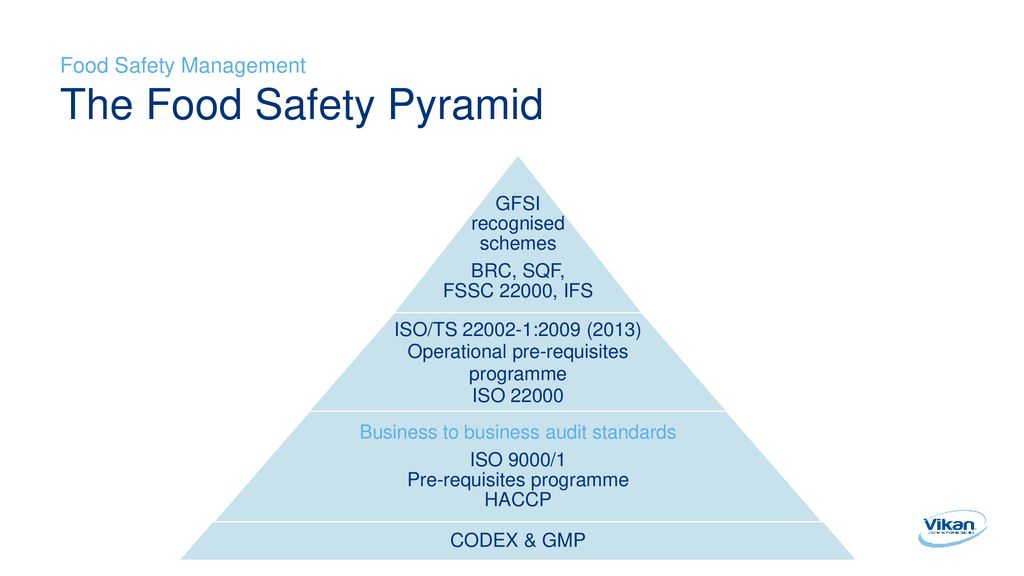 Food Safety Management Deb Smith Global Hygiene Specialist