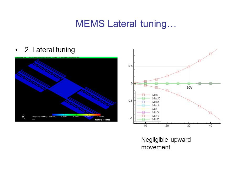 MEMS Lateral tuning… 2. Lateral tuning Negligible upward movement
