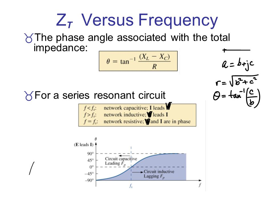 ZT Versus Frequency The phase angle associated with the total impedance: For a series resonant circuit.