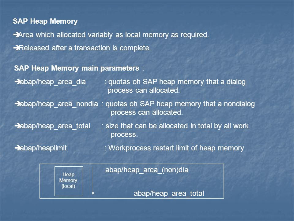 Area which allocated variably as local memory as required.
