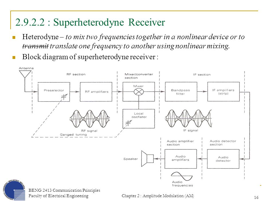 29 am receiver am demodulation is the reverse process of am superheterodyne receiver ccuart Images